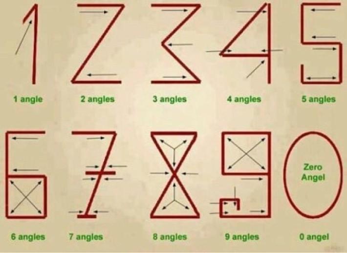 아라비아 숫자의 탄생원리