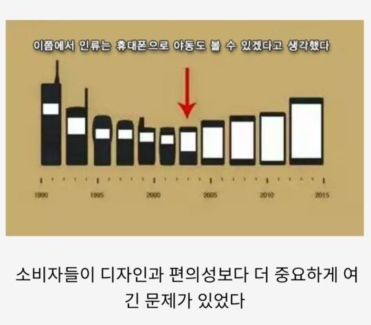 핸드폰이 커진 이유