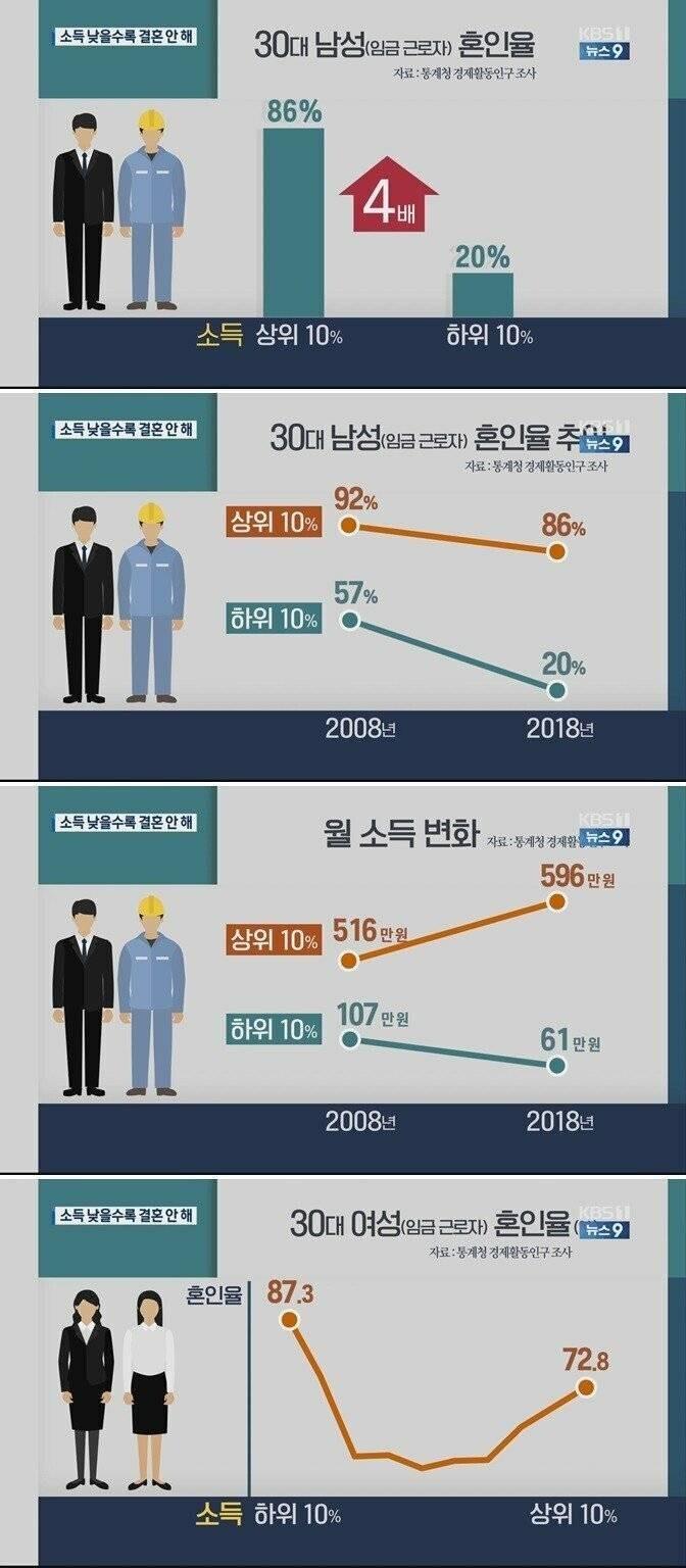 결혼 못한 남성 30대 통계.jpg